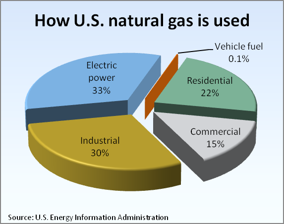Energy Information Administration Natural Gas Reserves