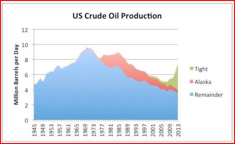 Detailed Discussion Of Oil And Gas Trends Prices And