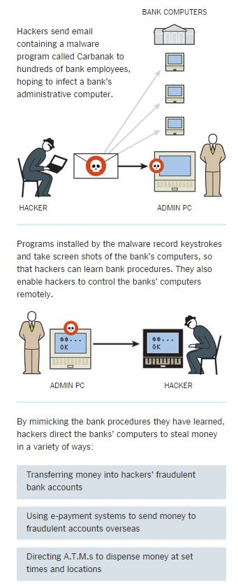 INTERNET SECURITY, HACKING, BIG CONCERN FOR Updated 2/17/2015