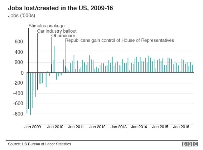 Chart Of Job Creation Under Obama 2010 2016